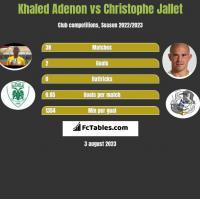 Khaled Adenon vs Christophe Jallet h2h player stats