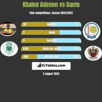 Khaled Adenon vs Dante h2h player stats