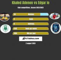Khaled Adenon vs Edgar Ie h2h player stats