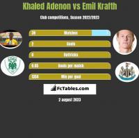 Khaled Adenon vs Emil Krafth h2h player stats