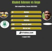 Khaled Adenon vs Gege h2h player stats