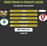 Khaled Adenon vs Hamad Al Jayzani h2h player stats