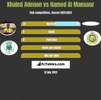 Khaled Adenon vs Hamed Al Mansour h2h player stats