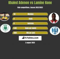 Khaled Adenon vs Lamine Kone h2h player stats