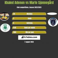 Khaled Adenon vs Marte Sjønnegård h2h player stats