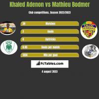 Khaled Adenon vs Mathieu Bodmer h2h player stats