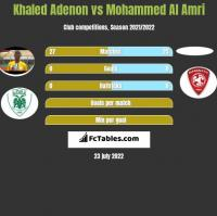Khaled Adenon vs Mohammed Al Amri h2h player stats