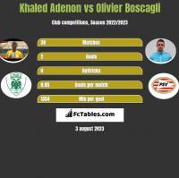 Khaled Adenon vs Olivier Boscagli h2h player stats