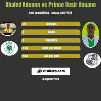 Khaled Adenon vs Prince Desir Gouano h2h player stats