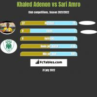 Khaled Adenon vs Sari Amro h2h player stats