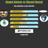 Khaled Adenon vs Vincent Bessat h2h player stats