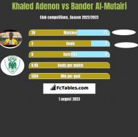Khaled Adenon vs Bander Al-Mutairi h2h player stats