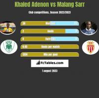 Khaled Adenon vs Malang Sarr h2h player stats
