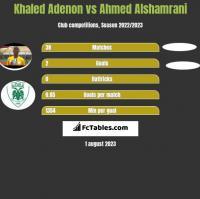 Khaled Adenon vs Ahmed Alshamrani h2h player stats