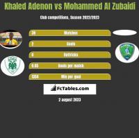 Khaled Adenon vs Mohammed Al Zubaidi h2h player stats