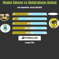 Khaled Adenon vs Abdulrahman Alobud h2h player stats