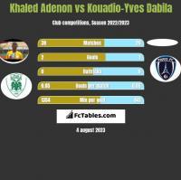 Khaled Adenon vs Kouadio-Yves Dabila h2h player stats