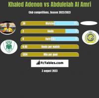 Khaled Adenon vs Abdulelah Al Amri h2h player stats
