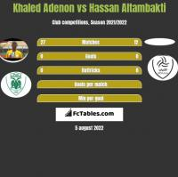 Khaled Adenon vs Hassan Altambakti h2h player stats