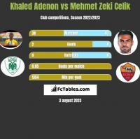 Khaled Adenon vs Mehmet Zeki Celik h2h player stats