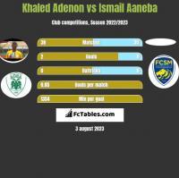 Khaled Adenon vs Ismail Aaneba h2h player stats