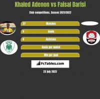 Khaled Adenon vs Faisal Darisi h2h player stats