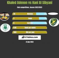 Khaled Adenon vs Hani Al Sibyani h2h player stats