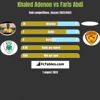 Khaled Adenon vs Faris Abdi h2h player stats