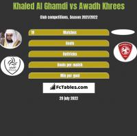 Khaled Al Ghamdi vs Awadh Khrees h2h player stats
