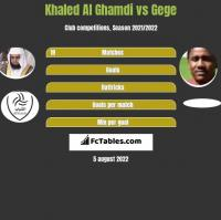 Khaled Al Ghamdi vs Gege h2h player stats