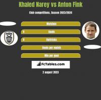 Khaled Narey vs Anton Fink h2h player stats