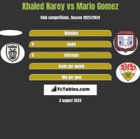 Khaled Narey vs Mario Gomez h2h player stats