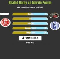 Khaled Narey vs Marvin Pourie h2h player stats