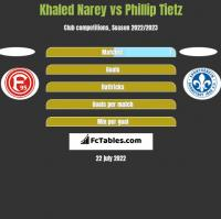 Khaled Narey vs Phillip Tietz h2h player stats