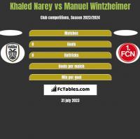 Khaled Narey vs Manuel Wintzheimer h2h player stats