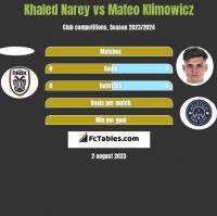 Khaled Narey vs Mateo Klimowicz h2h player stats