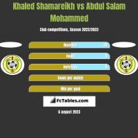 Khaled Shamareikh vs Abdul Salam Mohammed h2h player stats