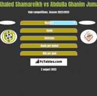 Khaled Shamareikh vs Abdulla Ghanim Juma h2h player stats