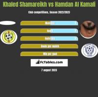Khaled Shamareikh vs Hamdan Al Kamali h2h player stats