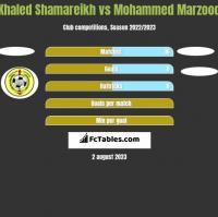 Khaled Shamareikh vs Mohammed Marzooq h2h player stats