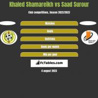 Khaled Shamareikh vs Saad Surour h2h player stats