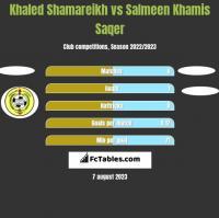 Khaled Shamareikh vs Salmeen Khamis Saqer h2h player stats