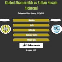 Khaled Shamareikh vs Sultan Husain Alehremi h2h player stats