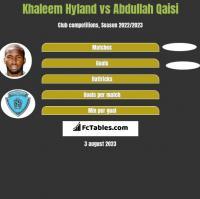Khaleem Hyland vs Abdullah Qaisi h2h player stats