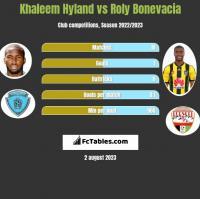 Khaleem Hyland vs Roly Bonevacia h2h player stats