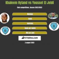 Khaleem Hyland vs Youssef El Jebli h2h player stats