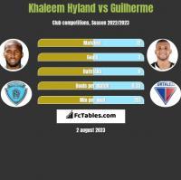 Khaleem Hyland vs Guilherme h2h player stats