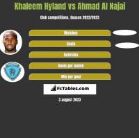 Khaleem Hyland vs Ahmad Al Najai h2h player stats