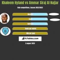 Khaleem Hyland vs Ammar Siraj Al Najjar h2h player stats