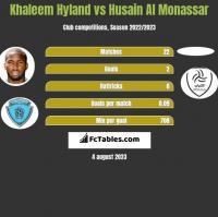 Khaleem Hyland vs Husain Al Monassar h2h player stats